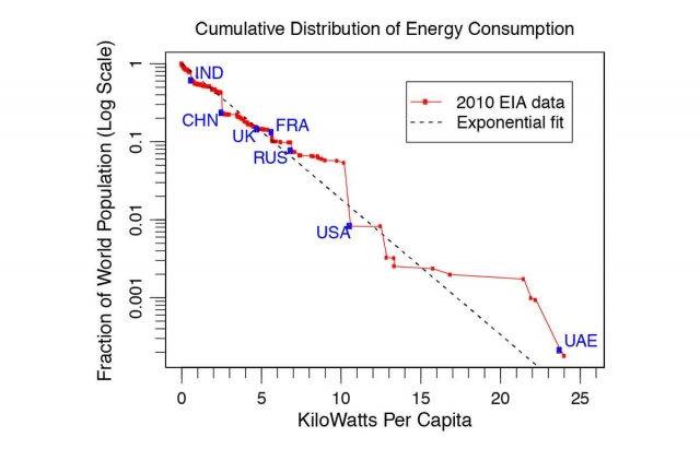 Figure 2.  Plot of the fraction of world population (as displayed on a logarithmic scale) versus per-capita energy consumption expressed in kilowatts.  If the data are exponential in nature, they should lie along a straight line, which they largely do.  The labels show the consumption rates for several countries.  (Credit, Yakovenko)