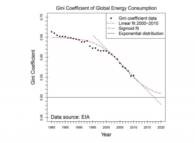 Figure 4. Graph of Gini coefficient, which measures inequality of global energy consumption.  (Credit, Yakovenko)