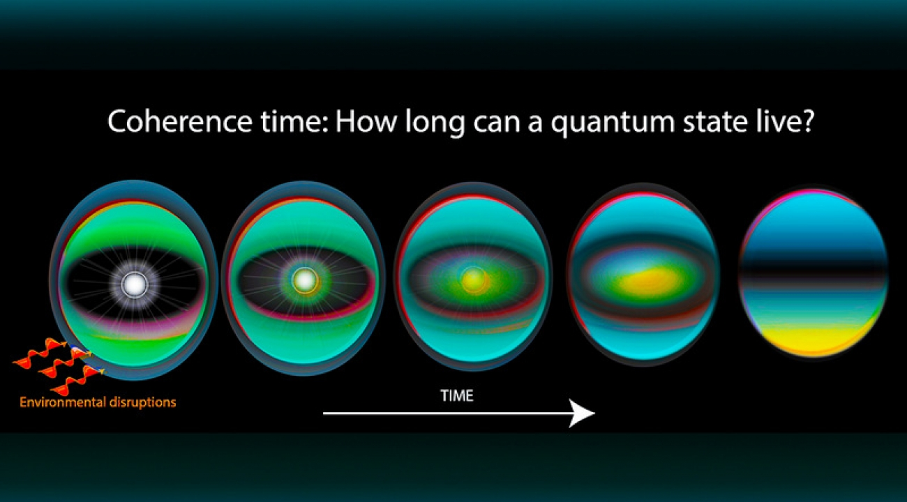 Coherence time survival of a quantum state joint quantum institute the sphere surrounded by a bubble represents an isolated quantum state environmental disruptions cause a quantum superposition to dissipate reheart Gallery