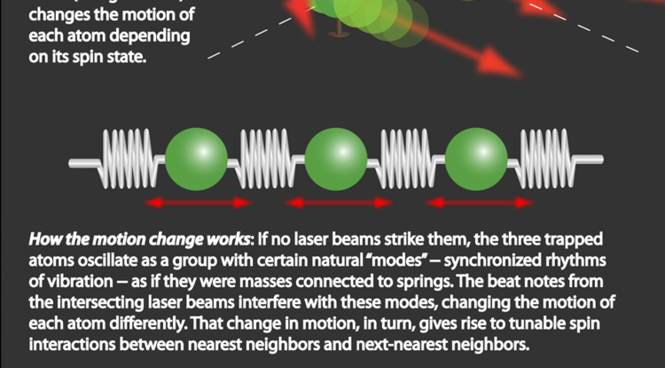 Figure 3: Effects of the Laser Beams
