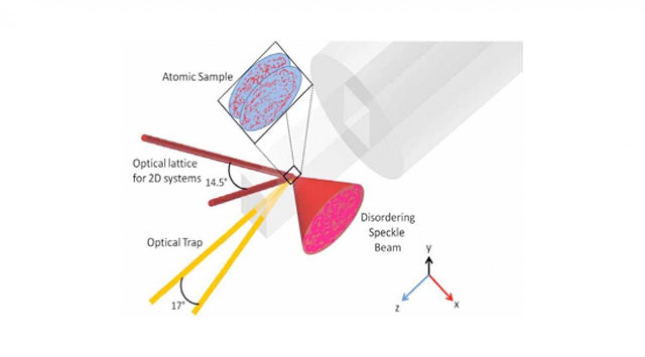Two thin planes of cold atoms are held in an optical lattice by an array of laser beams. Still another laser beam, passed through a diffusing material, adds an element of disorder to the atoms in the form of a speckle pattern.