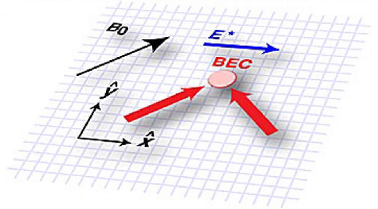 The researchers create a synthetic electric field (E*) in an ultracold gas of several hundred thousand rubidium atoms (BEC) immersed in a constant magnetic field (B0). Using lasers (red arrows), the team alters the atoms' energy-momentum relationship, which causes the atoms to move in a way that is physically identical—and mathematically equivalent—to how a charged particle would move in an electric field. credit: NIST