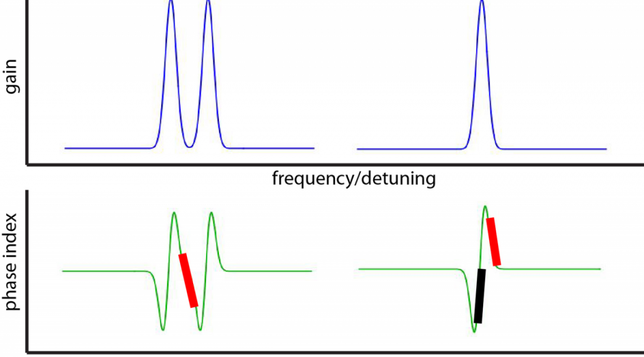 Fast Light Experiment, Figure 2