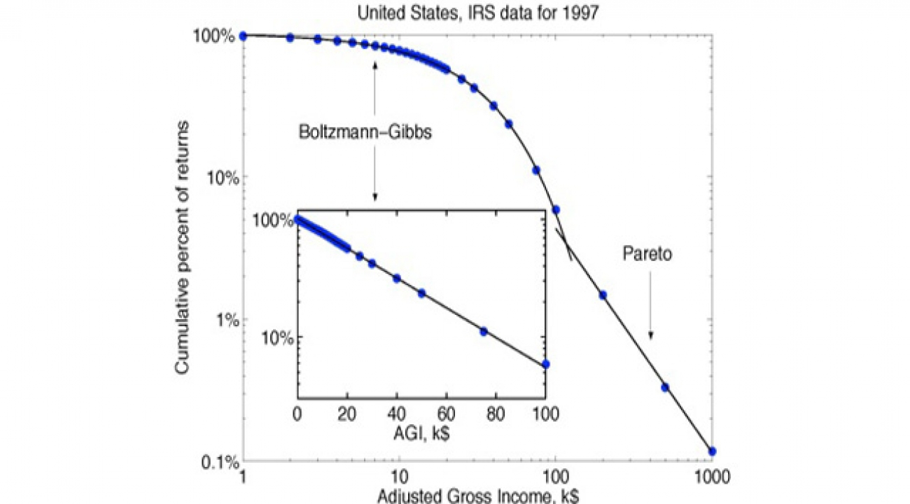 Figure 1 Fraction of tax returns above various adjusted gross incomes; the two curves fitting the data correspond to an exponential-type behavior (Boltzmann-Gibbs) and power-law behavior (Pareto). Courtesy Victor Yakovenko.
