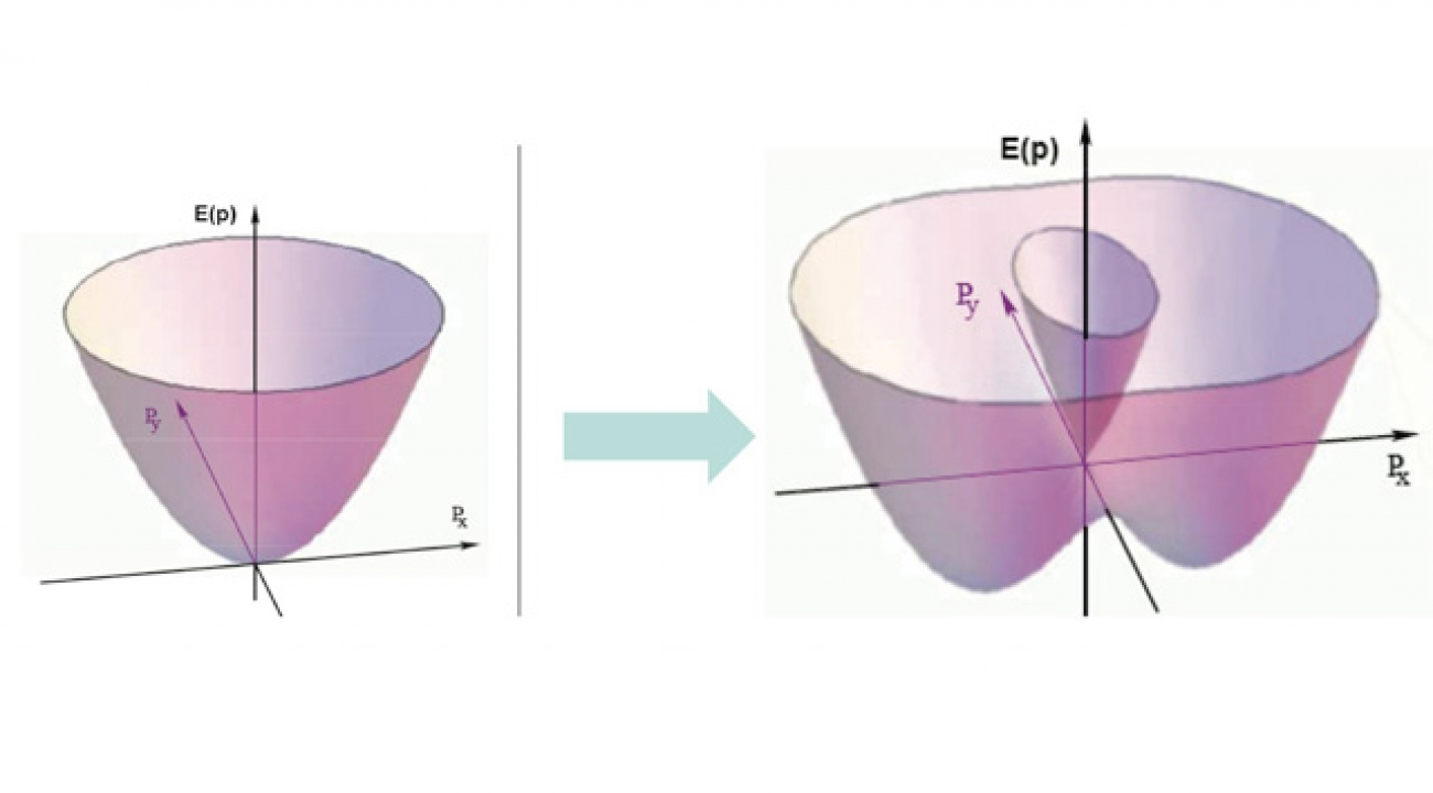 "Ordinarily, when bosonic atoms make a phase transition to a BEC, they all occupy the same quantum state, represented by the bottom of the single well on the left. But if a BEC-condensed cluster is prepared in a certain way and coupled to a particular laser pattern, the atoms can ""choose"" between two states with equal energy but different properties. That difference is equivalent to the spin ""up"" and spin ""down"" states of a fermion system."