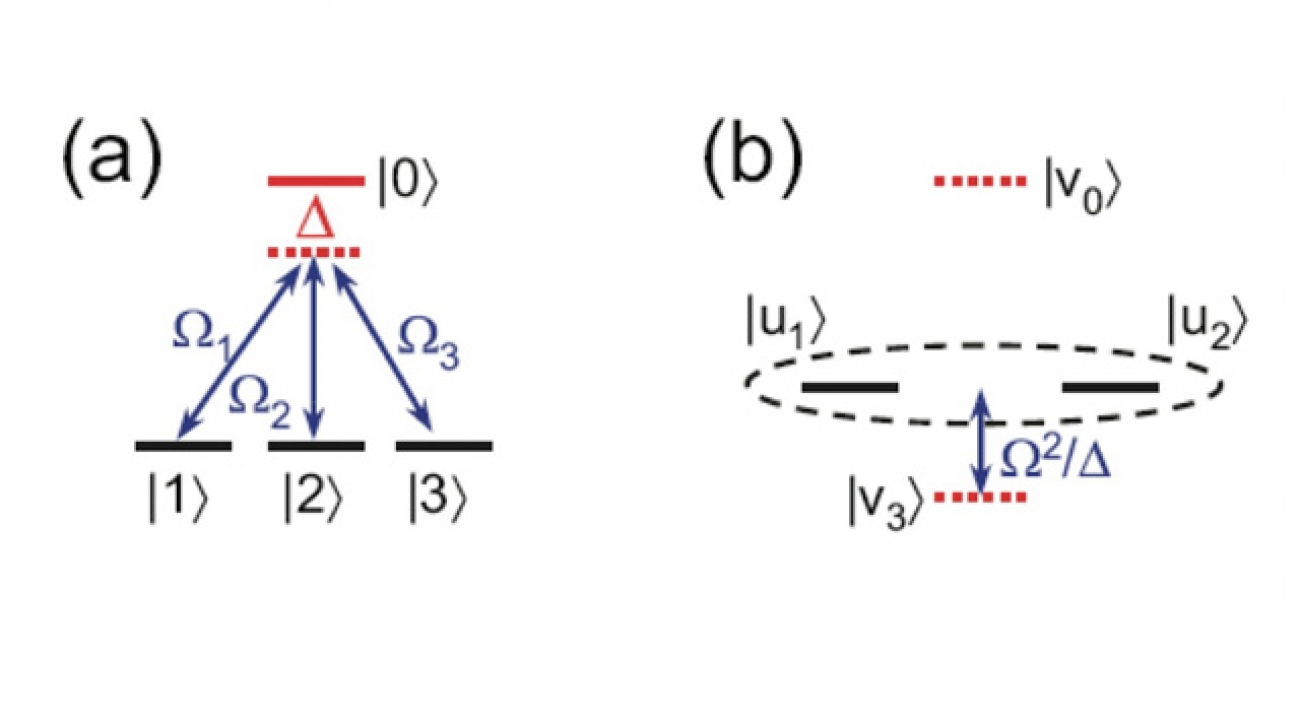 "(a) This ""tripod"" diagram shows how atoms in an excited condition (