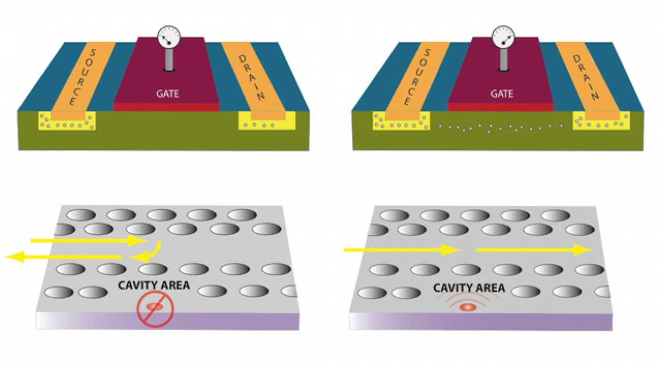 Two Kinds of Transistors: In a field-effect transistor, charges cannot move from the source to the drain if no voltage is applied to the gate. When a voltage is applied, the semiconductor region under the gate is affected by the applied field, and current flows. Bottom: In a photonic crystal, when a light beam (yellow) moving down a waveguide encounters a cavity without an embedded dot -- or when the dot is not coupled to the cavity -- the beam is reflected. When the dot is coupled, the beam is transmitted.
