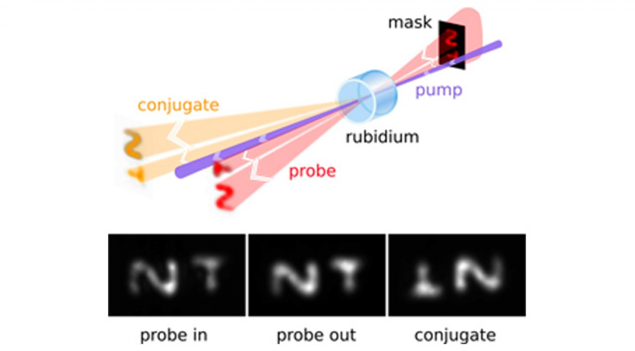 "A laser beam (""probe"") first passes through a mask that imprints a visual attern. Along with a second laser beam (marked ""pump""), it enters a cell containing a gas of rubidium atoms. Interactions between the rubidium gas and the beams produce an amplified version of the imprinted image as well as a second version of the image, rotated 180 degrees around the pump. The bottom panel shows, from left to right, an incoming probe beam imprinted with the letters ""N"" and ""T,"" an outgoing probe beam with an amplifie"