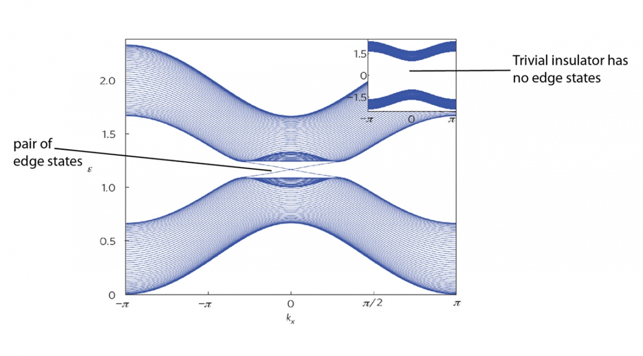 """Calculated band structure  showing the before and after energy levels of the system. The inset shows an example of a trivial (non-topological) insulating state shows a large gap. In this example, the system can be transformed into a topological insulator. Lines appear through the insulating region which can be thought of as pathways (""""edge states"""") for the electron to move from the lower to upper level."""