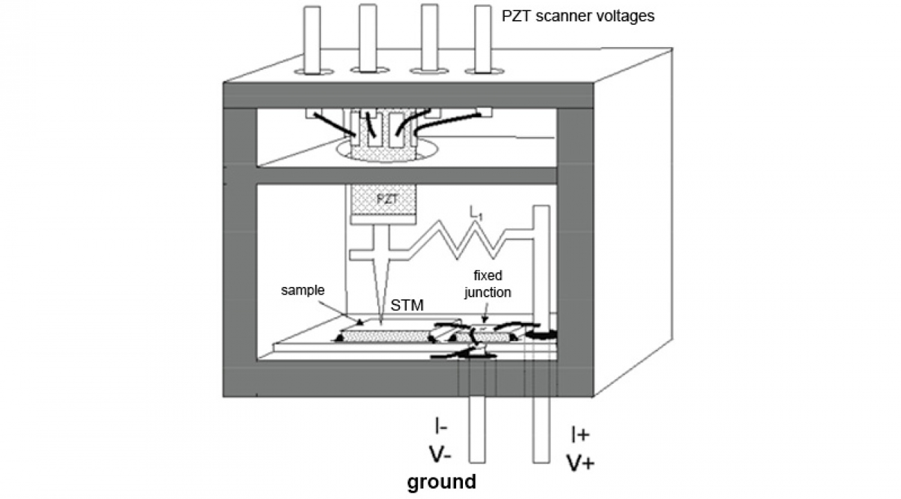 sign shows the STM tip at left. The fixed-point reference is at right. The height of the STM probe tip is adjusted by using special ceramic actuator materials (marked PZT ) which change dimensions very slightly when voltage is applied.