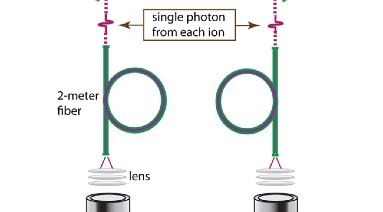 First Teleportation Between Distant Atoms, Figure 1