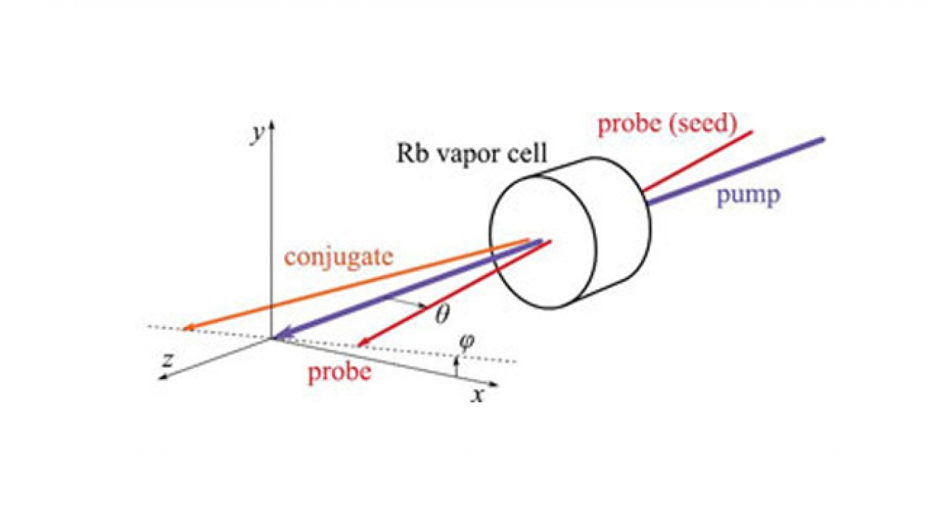 "Two incoming beams [marked ""pump"" and ""probe (seed)""] pass through a rubidium vapor cell, amplifying the probe beam and generating a ""conjugate"" beam. The output probe and conjugate beams have highly interrelated properties."